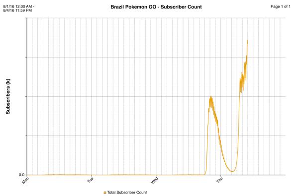 BrazilPokemonSubscribers.png