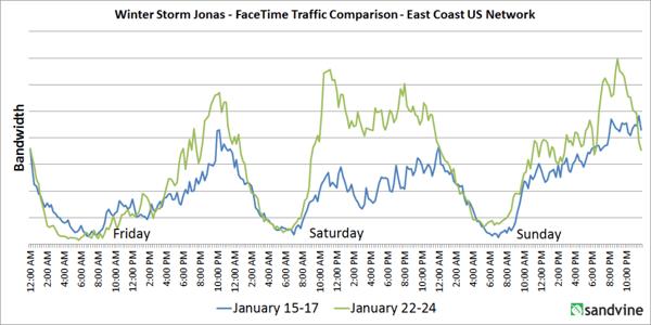 FaceTime Traffic Comparison