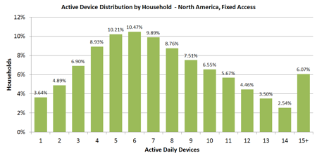 Figure 1 - Active Device Distribution by Household  - North America, Fixed Access