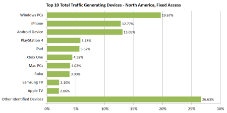 Figure 4 - Top 10 Total Traffic Generating Devices - North America, Fixed Access