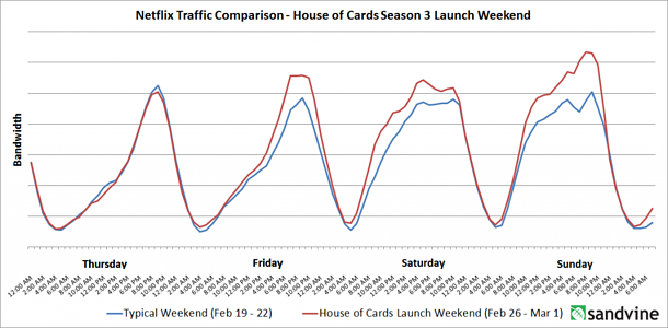 House of Cards Traffic Comparison