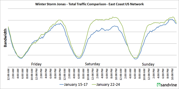 Jonas All Traffic Comparison