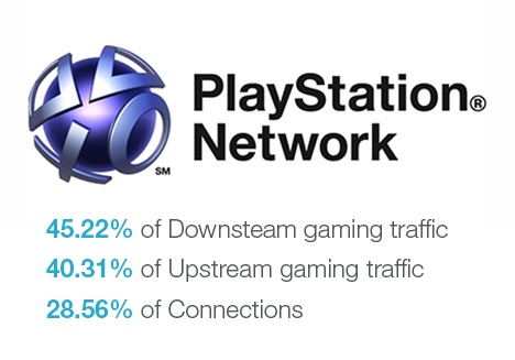 Playstation Network Figures
