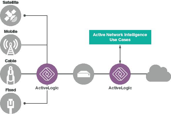ActiveLogic Use Cases