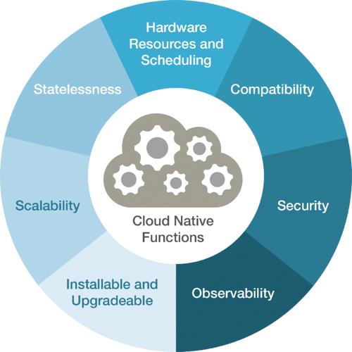 Cloud Native Functions Graphic