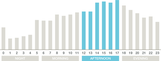 Daily traffic Average Afternoon