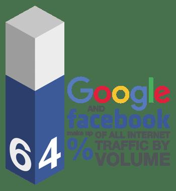 64 Percent Blog Graphic
