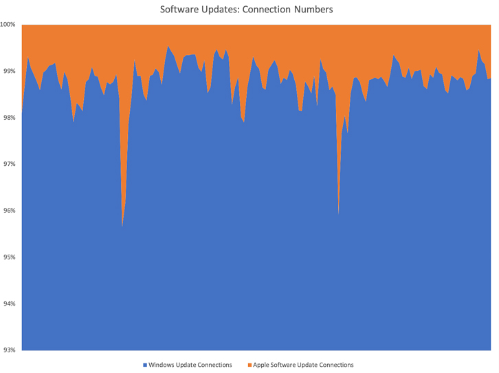 Software Updates - Connection Numbers