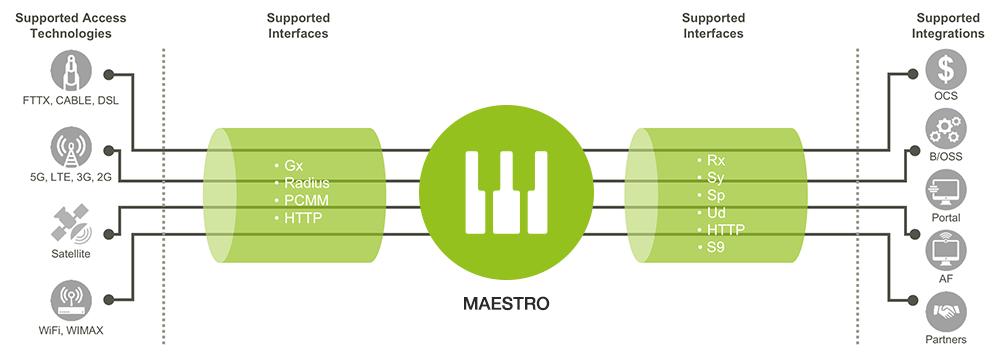 maestro image 2