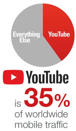 YouTube is 35% of worldwide mobile traffic