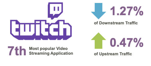 A diagram showing Twitch as the most popular streaming application
