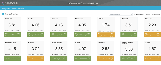 Performance and Operational Monitoring Screenshot Large-POM-22-40